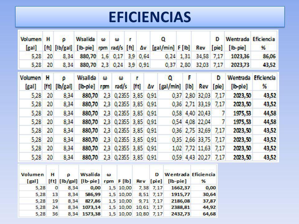 CALCULO DE LA EFICIENCIA