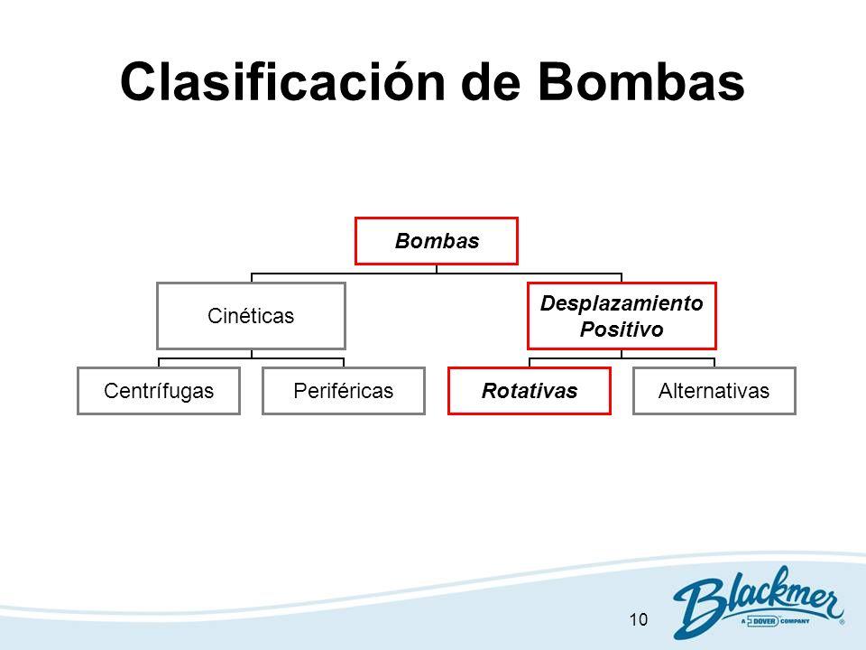 10 Clasificación de Bombas Bombas Cinéticas CentrífugasPeriféricas Desplazamiento Positivo RotativasAlternativas