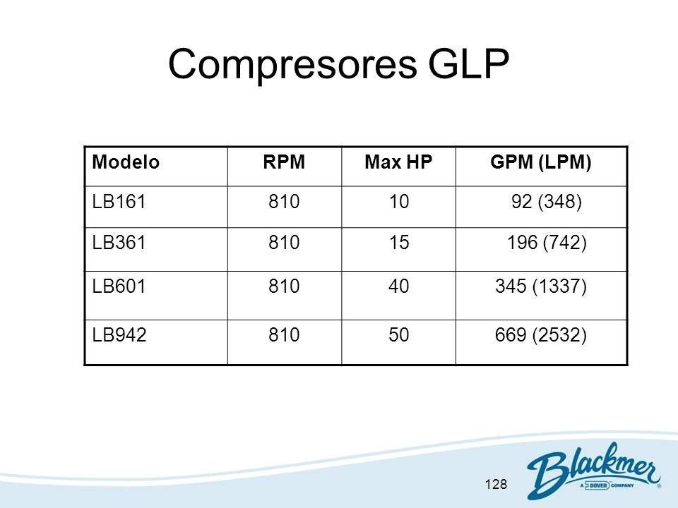 128 Compresores GLP ModeloRPMMax HPGPM (LPM) LB16181010 92 (348) LB36181015 196 (742) LB60181040345 (1337) LB94281050669 (2532)