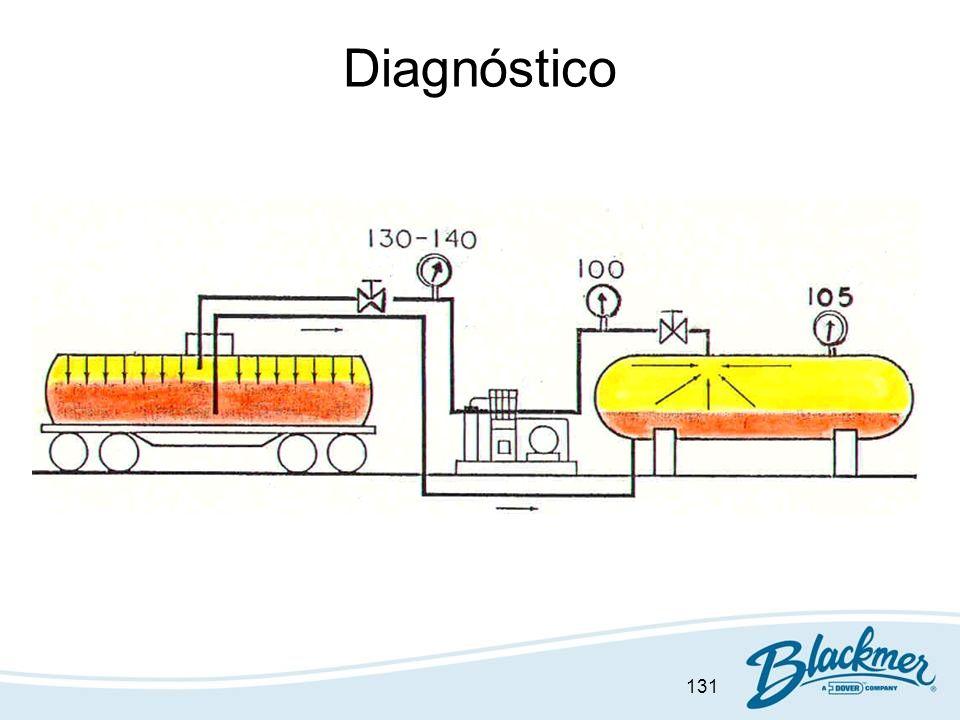 131 Diagnóstico