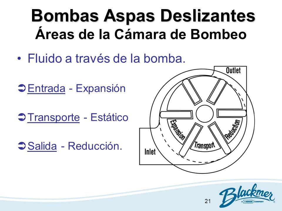 21 Bombas Aspas Deslizantes Bombas Aspas Deslizantes Áreas de la Cámara de Bombeo Fluido a través de la bomba. ÜEntrada - Expansión ÜTransporte - Está