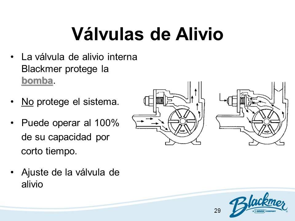 29 Válvulas de Alivio bombaLa válvula de alivio interna Blackmer protege la bomba. No protege el sistema. Puede operar al 100% de su capacidad por cor