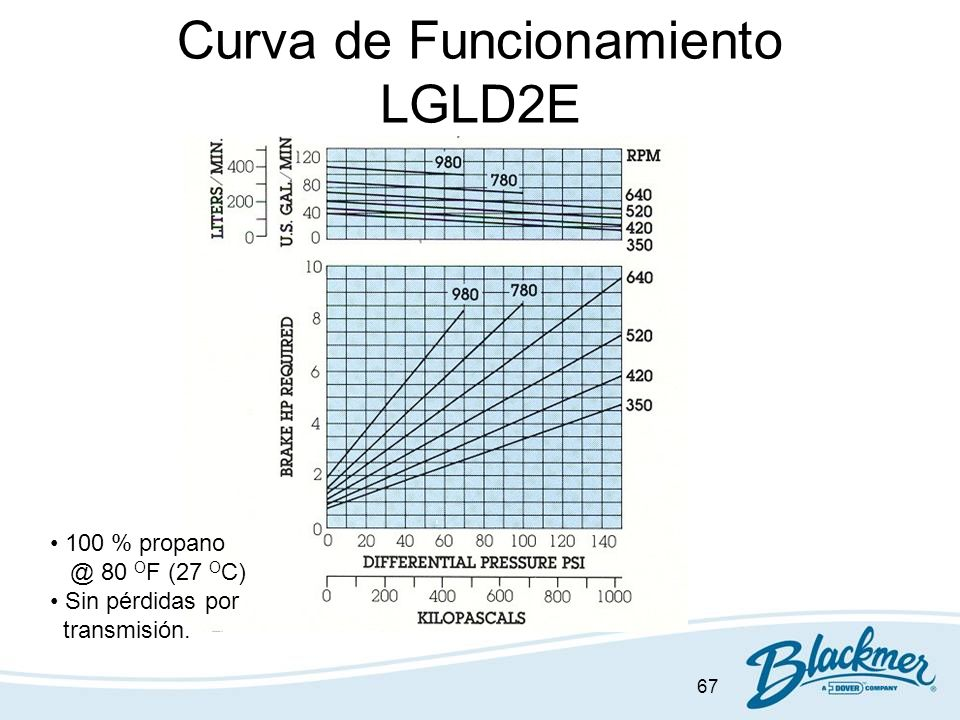 67 Curva de Funcionamiento LGLD2E 100 % propano @ 80 O F (27 O C) Sin pérdidas por transmisión.