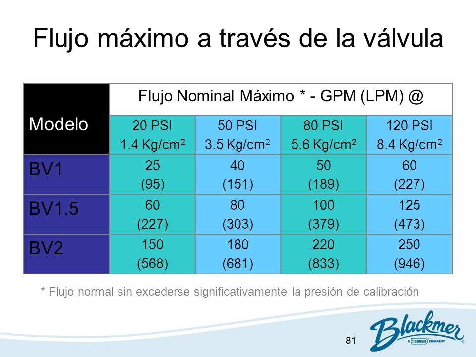 81 Flujo máximo a través de la válvula Modelo Flujo Nominal Máximo * - GPM (LPM) @ 20 PSI 1.4 Kg/cm 2 50 PSI 3.5 Kg/cm 2 80 PSI 5.6 Kg/cm 2 120 PSI 8.