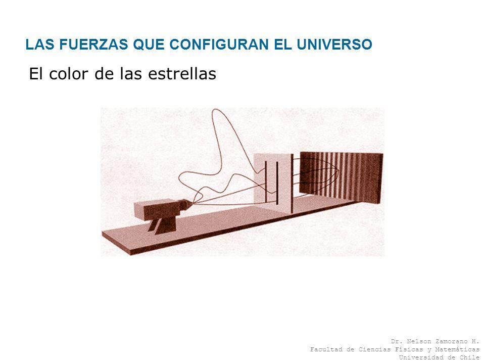 Dr. Nelson Zamorano H. Facultad de Ciencias Físicas y Matemáticas Universidad de Chile X