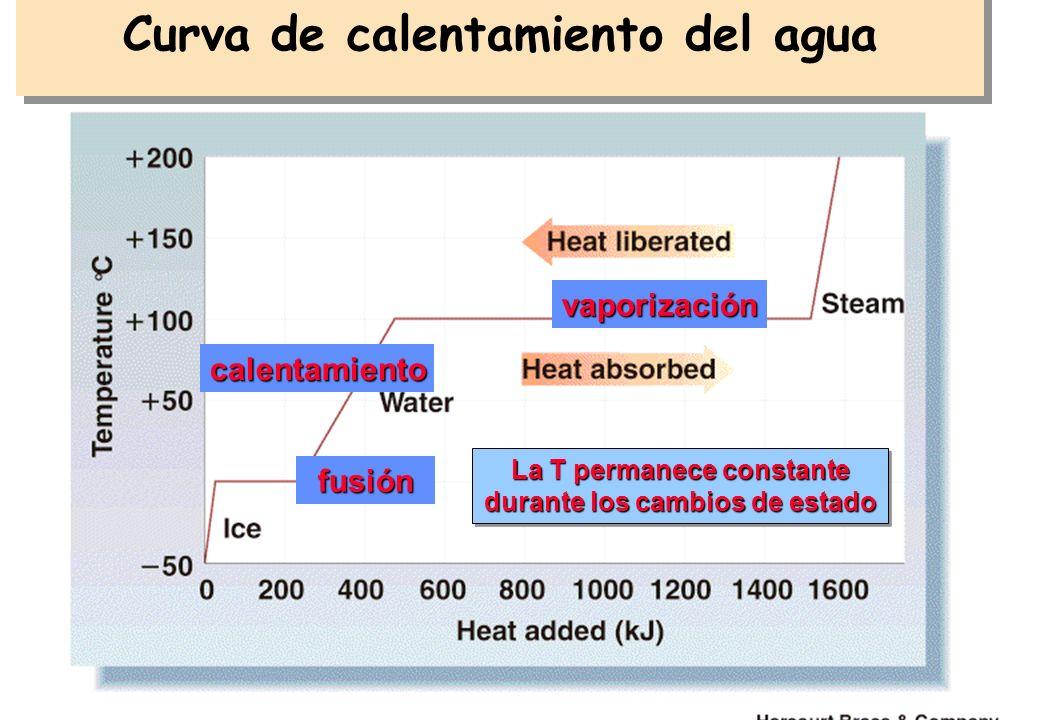 28 Calor intercambiado en cambios de estado de agregación La vaporización requiere energía (calor). Esa es la razón por la cual a)Sentimos frío al sal
