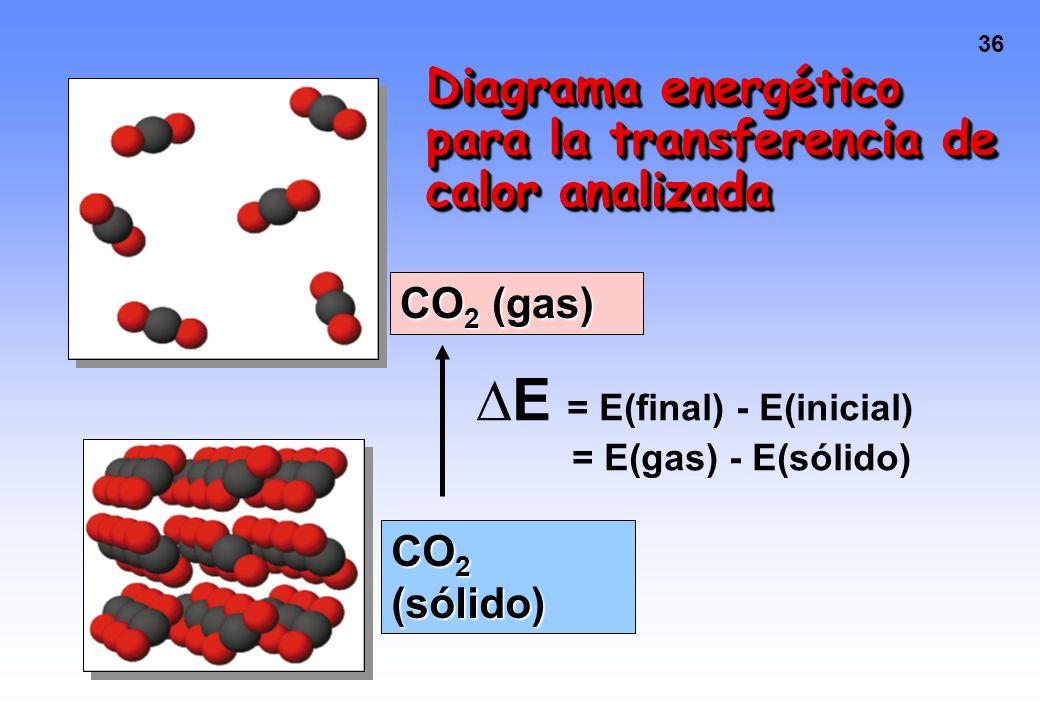 35 Calor intercambiado en procesos físicos CO 2 (s, -78 o C) --- > CO 2 (g, -78 o C)CO 2 (s, -78 o C) --- > CO 2 (g, -78 o C) Ordenamiento regular de