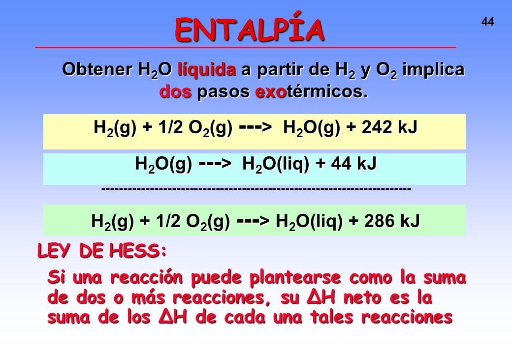43 Obtener H 2 O líquida a partir de H 2 y O 2 implica dos pasos exotérmicos. ENTALPÍAENTALPÍA H 2 + O 2 gas H 2 O líquidaH 2 O vapor