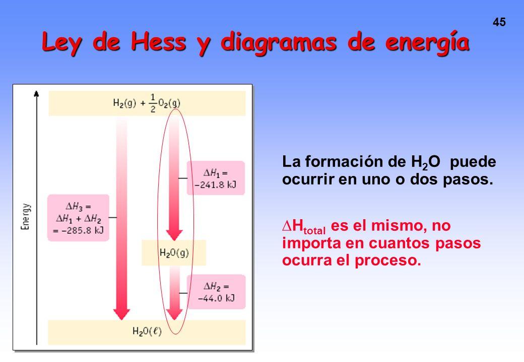 44 Obtener H 2 O líquida a partir de H 2 y O 2 implica dos pasos exotérmicos. H 2 (g) + 1/2 O 2 (g) --- > H 2 O(g) + 242 kJ H 2 O(g) --- > H 2 O(liq)