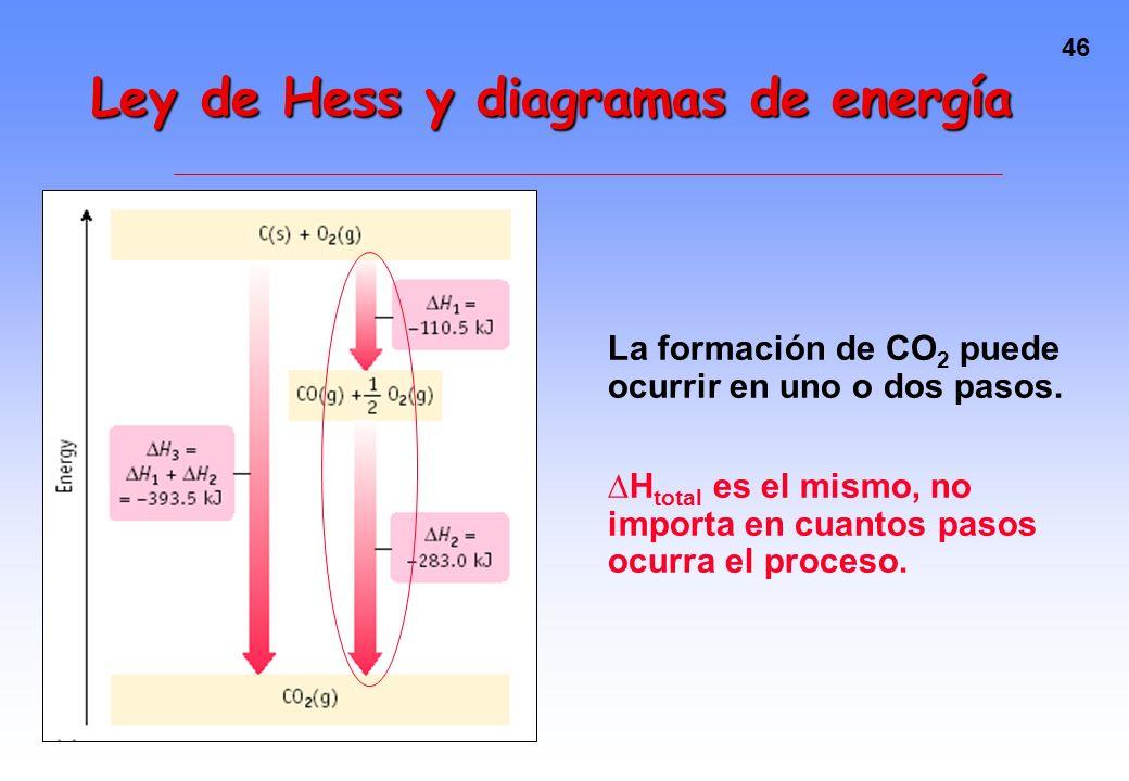 45 Ley de Hess y diagramas de energía La formación de H 2 O puede ocurrir en uno o dos pasos. H total es el mismo, no importa en cuantos pasos ocurra