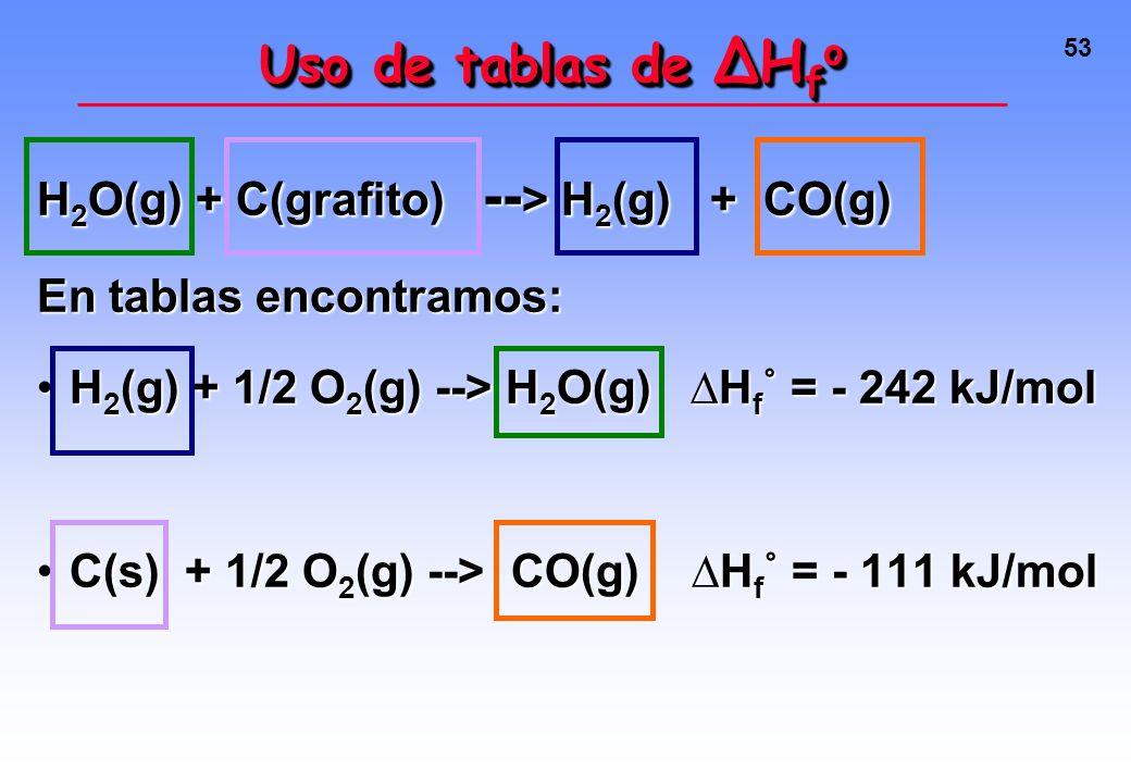 52 Uso de tablas de H f o Supongamos que queremos conocer el H o de la reacción: H 2 O(g) + C(grafito) --> H 2 (g) + CO(g) (la mezcla de los productos