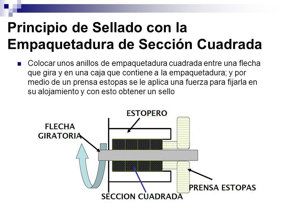 Principio de Sellado con la Empaquetadura de Sección Cuadrada Colocar unos anillos de empaquetadura cuadrada entre una flecha que gira y en una caja q