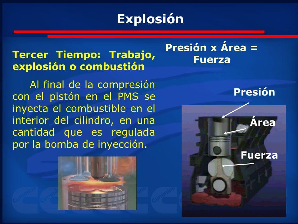 Presión x Área = Fuerza Presión Área Fuerza Tercer Tiempo: Trabajo, explosión o combustión Al final de la compresión con el pistón en el PMS se inyect