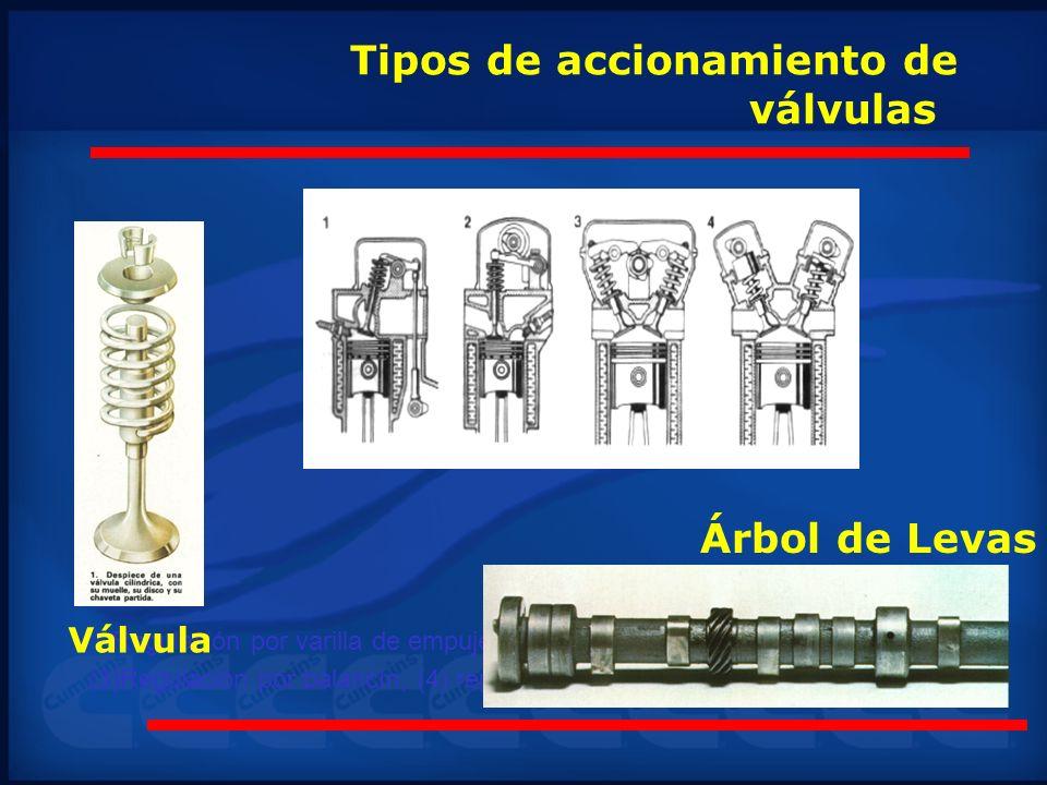 Tipos de accionamiento de válvulas (1)Regulación por varilla de empuje, (2)Regulación por ciclo oscilante, (3)Regulación por balancín, (4) regulación