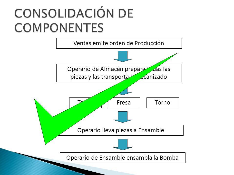 Ventas emite orden de Producción TornoFresa Operario de Ensamble ensambla la Bomba Operario de Almacén prepara todas las piezas y las transporta a mec