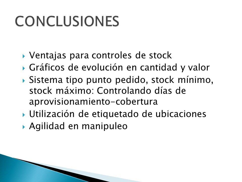 Ventajas para controles de stock Gráficos de evolución en cantidad y valor Sistema tipo punto pedido, stock mínimo, stock máximo: Controlando días de