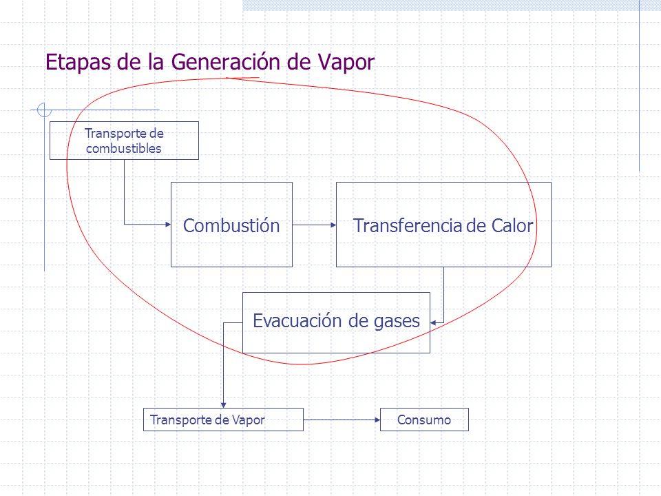 Transporte de combustibles CombustiónTransferencia de Calor Evacuación de gases Etapas de la Generación de Vapor Transporte de VaporConsumo