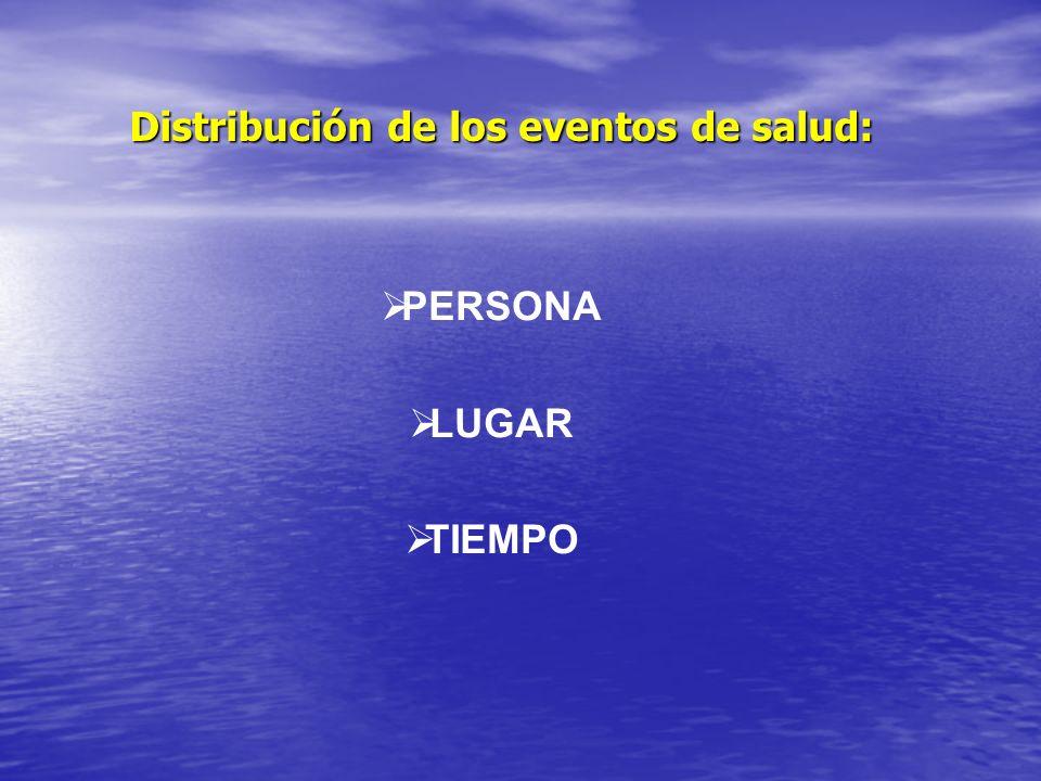 Distribución de los eventos de salud: PERSONA LUGAR TIEMPO
