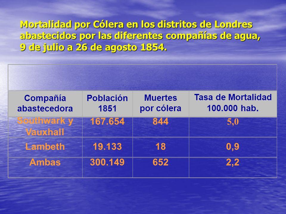 Mortalidad por Cólera en los distritos de Londres abastecidos por las diferentes compañías de agua, 9 de julio a 26 de agosto 1854.