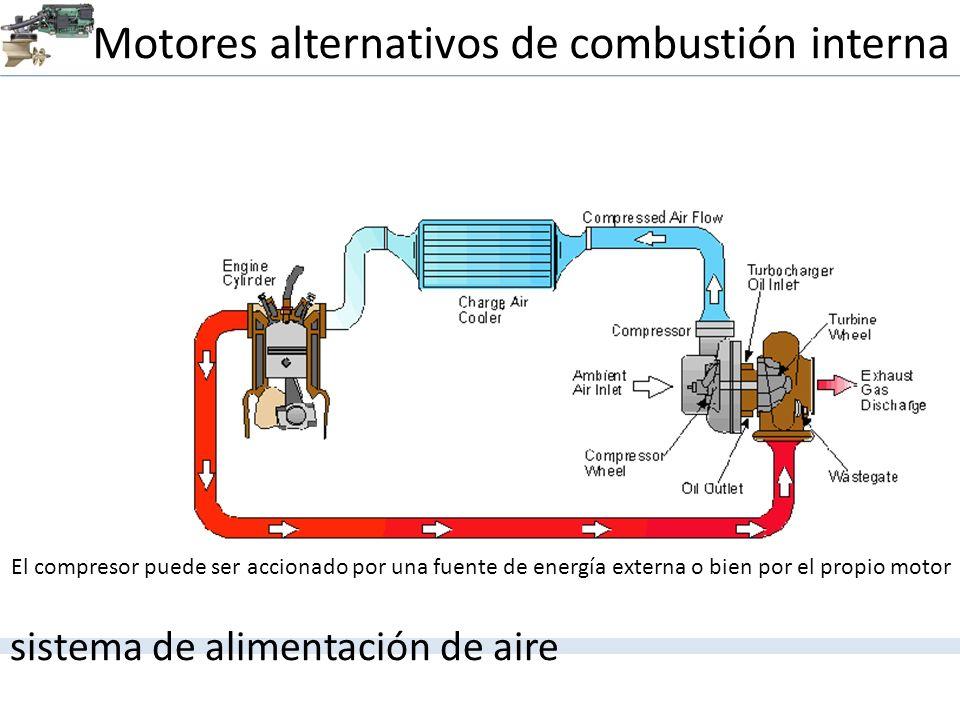 Motores alternativos de combustión interna sistema de alimentación de aire El compresor puede ser accionado por una fuente de energía externa o bien p