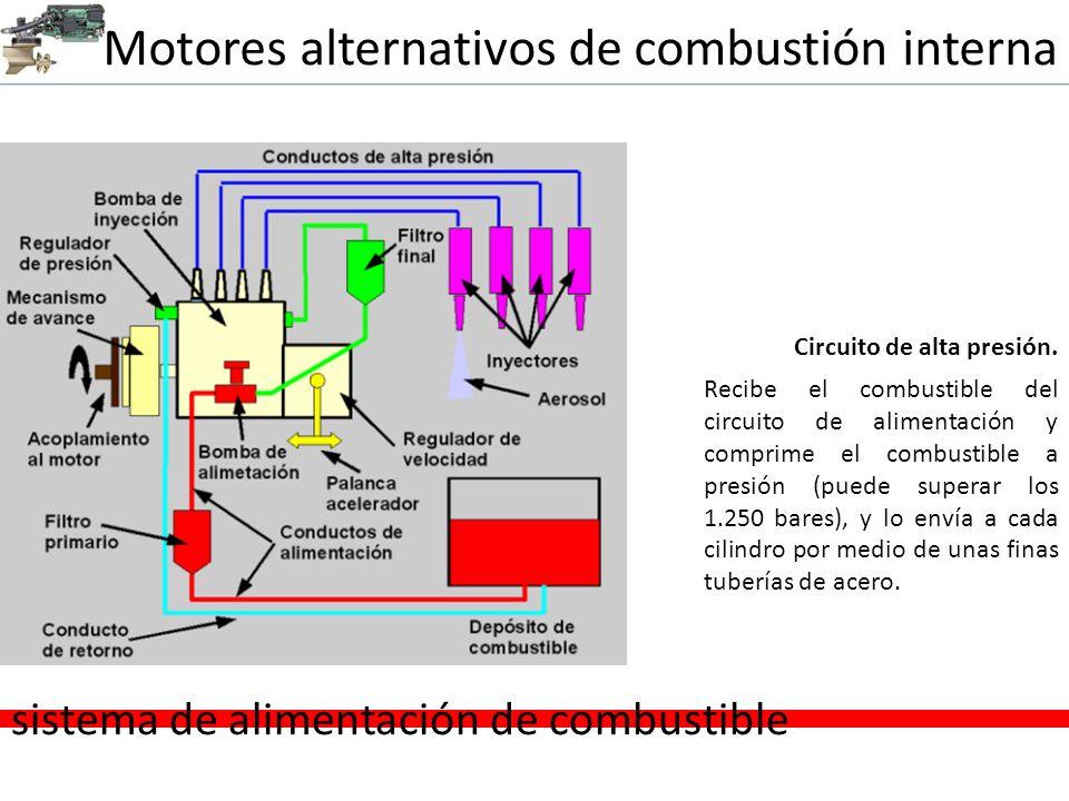 Motores alternativos de combustión interna sistema de alimentación de combustible Circuito de alta presión. Recibe el combustible del circuito de alim