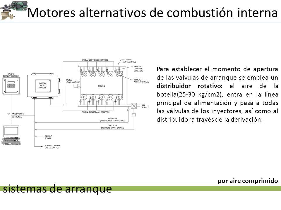 Motores alternativos de combustión interna sistemas de arranque por aire comprimido Para establecer el momento de apertura de las válvulas de arranque