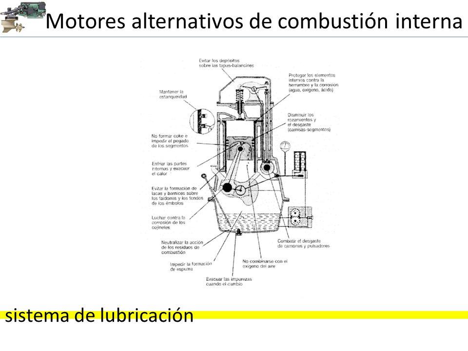 Motores alternativos de combustión interna sistema de lubricación Las partes a lubricar son : Paredes del cilindro.