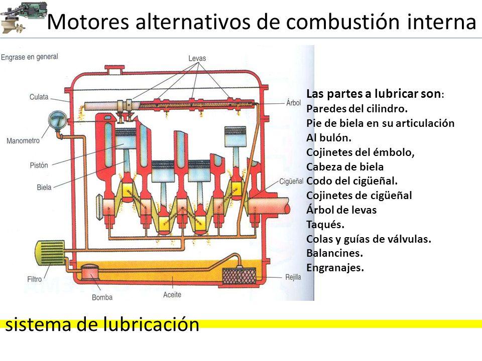 Motores alternativos de combustión interna sistema de lubricación Las partes a lubricar son : Paredes del cilindro. Pie de biela en su articulación Al