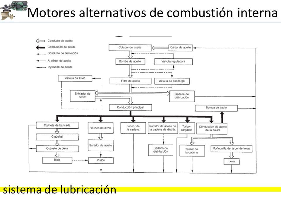 Motores alternativos de combustión interna sistema de lubricación Factores que influyen para una correcta lubricación: 1.
