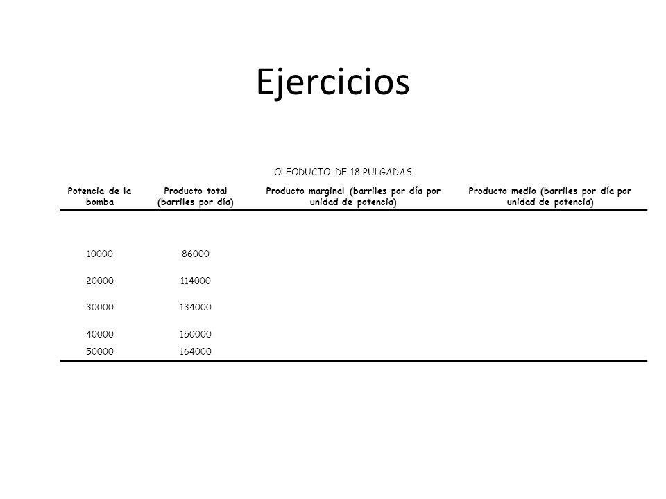 Ejercicios OLEODUCTO DE 18 PULGADAS Potencia de la bomba Producto total (barriles por día) Producto marginal (barriles por día por unidad de potencia)