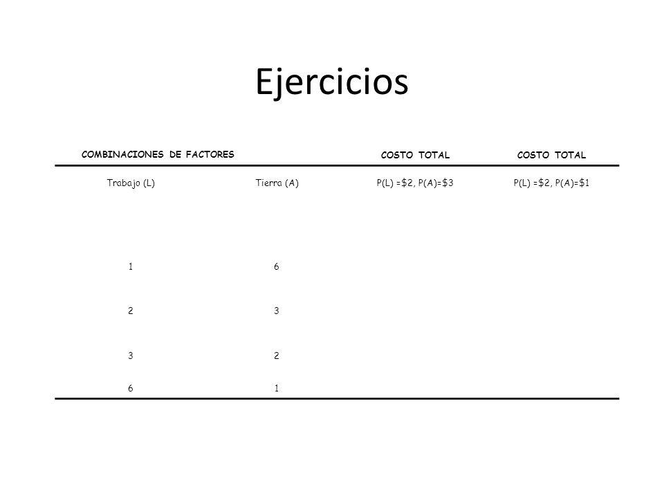 Ejercicios COMBINACIONES DE FACTORES COSTO TOTAL Trabajo (L)Tierra (A)P(L) =$2, P(A)=$3P(L) =$2, P(A)=$1 16 23 32 61