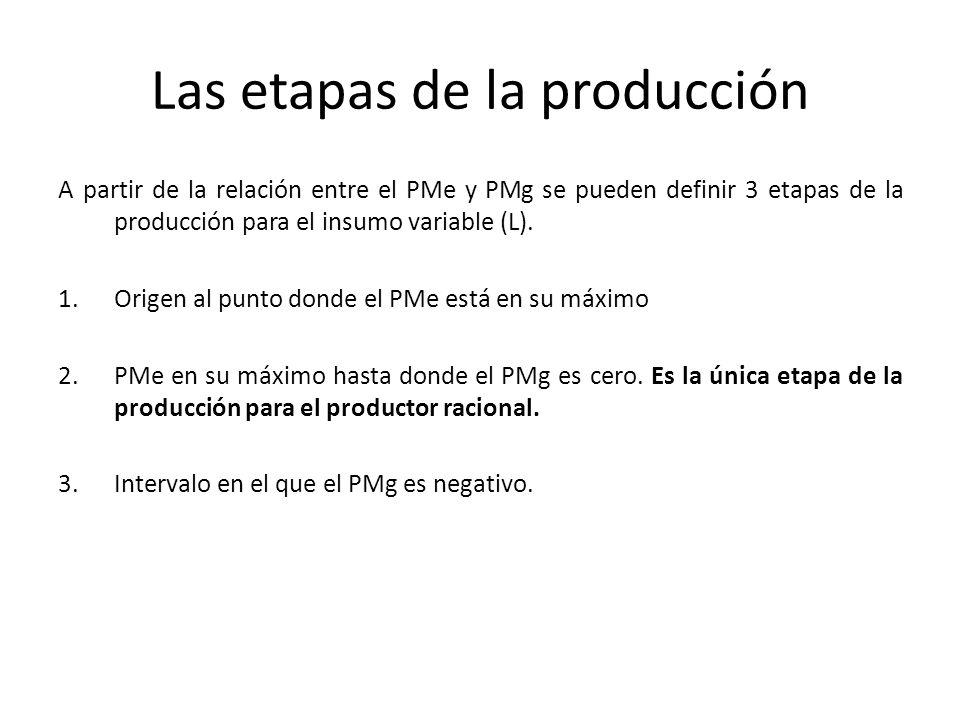 Las etapas de la producción A partir de la relación entre el PMe y PMg se pueden definir 3 etapas de la producción para el insumo variable (L). 1.Orig