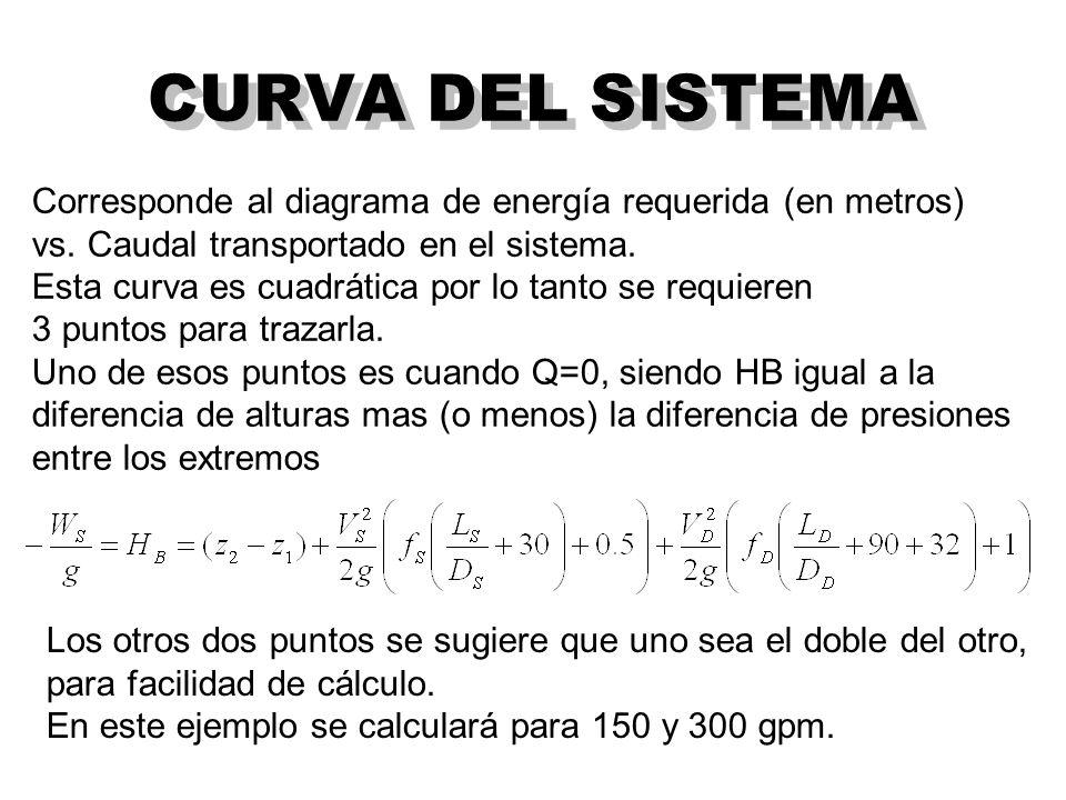 CURVA DEL SISTEMA Corresponde al diagrama de energía requerida (en metros) vs.