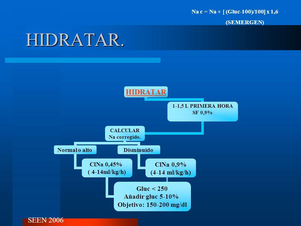 HIDRATAR. HIDRATAR 1-1,5 L PRIMERA HORA SF 0,9% CALCULAR Na corregido. Normal o alto. ClNa 0,45% ( 4-14ml/kg/h) Gluc < 250 Añadir gluc 5-10% Objetivo: