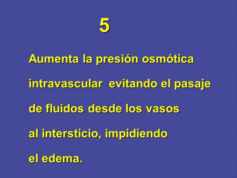 Aumenta la presión osmótica intravascular evitando el pasaje de fluidos desde los vasos al intersticio, impidiendo el edema. 5