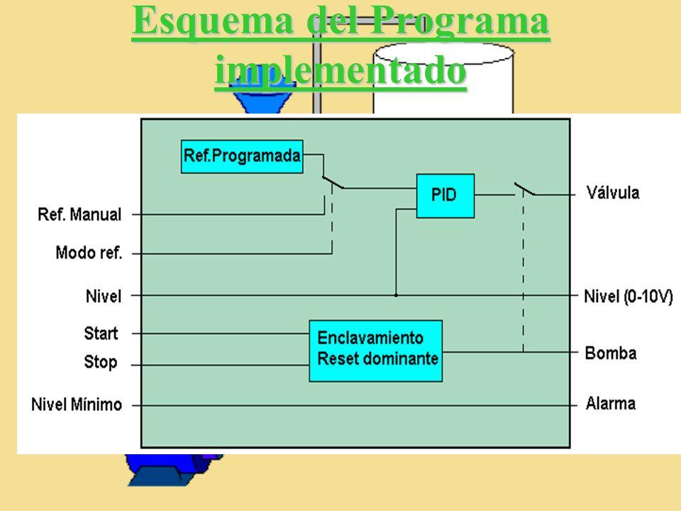 Esquema del Programa implementado