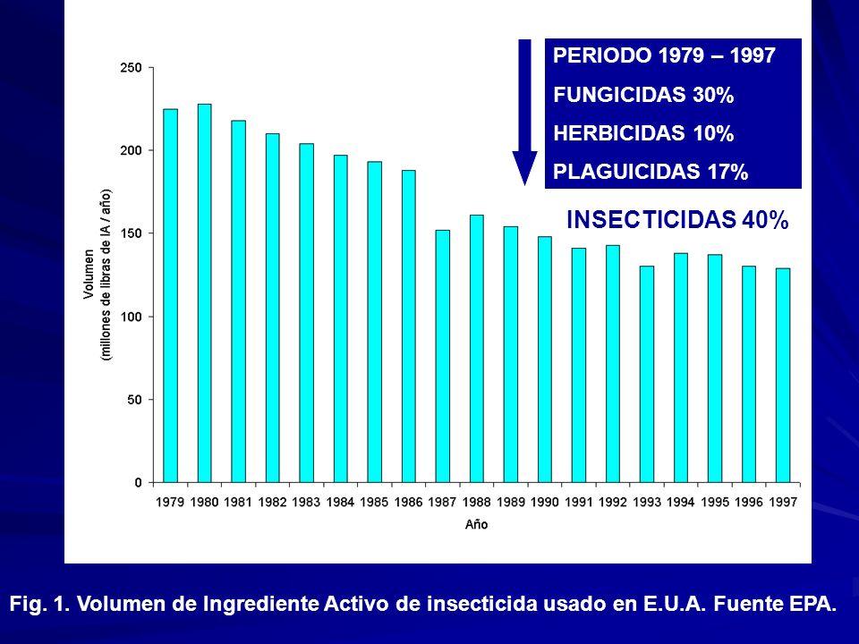 Fig. 1. Volumen de Ingrediente Activo de insecticida usado en E.U.A. Fuente EPA. PERIODO 1979 – 1997 FUNGICIDAS 30% HERBICIDAS 10% PLAGUICIDAS 17% INS