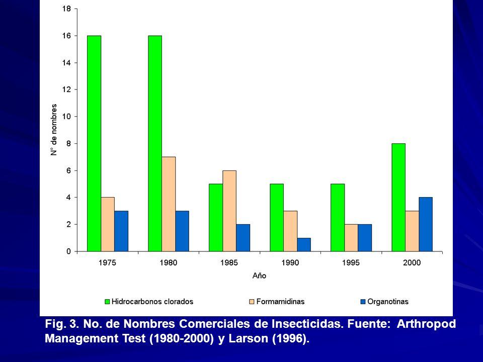 Fig. 3. No. de Nombres Comerciales de Insecticidas. Fuente: Arthropod Management Test (1980-2000) y Larson (1996).