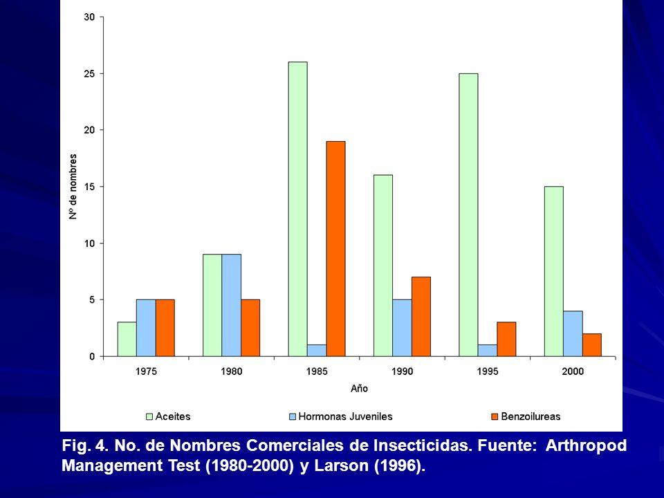 Fig. 4. No. de Nombres Comerciales de Insecticidas. Fuente: Arthropod Management Test (1980-2000) y Larson (1996).