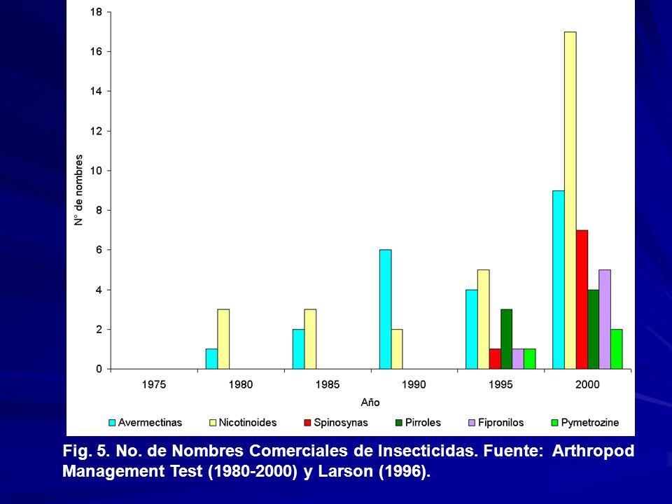 Fig. 5. No. de Nombres Comerciales de Insecticidas. Fuente: Arthropod Management Test (1980-2000) y Larson (1996).