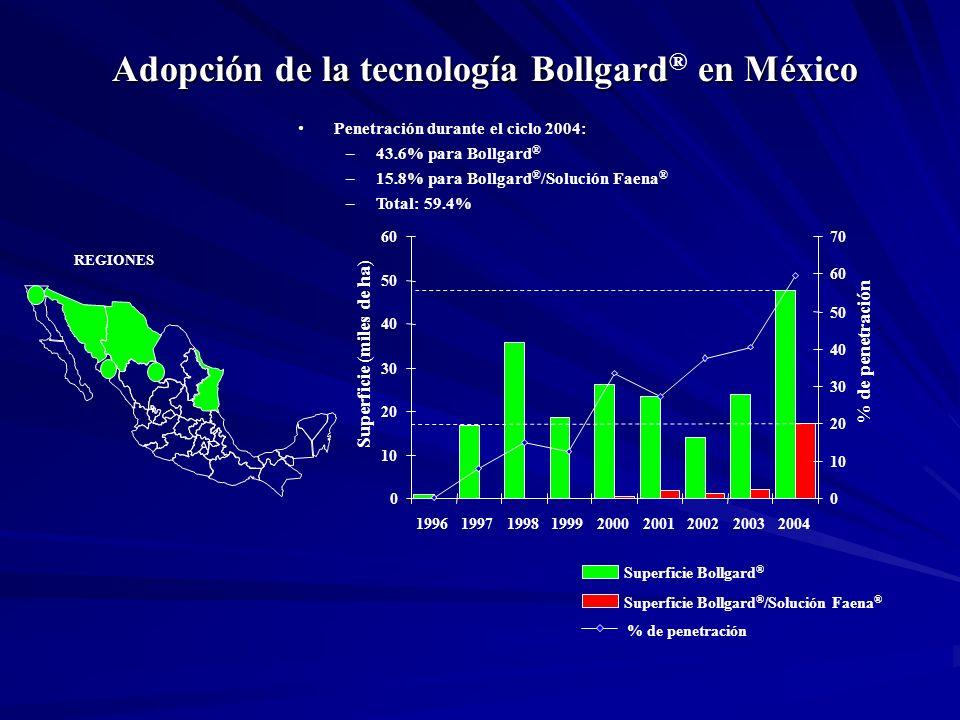 Superficie Bollgard ® Superficie Bollgard ® /Solución Faena ® % de penetración Adopción de la tecnología Bollgard en México Adopción de la tecnología