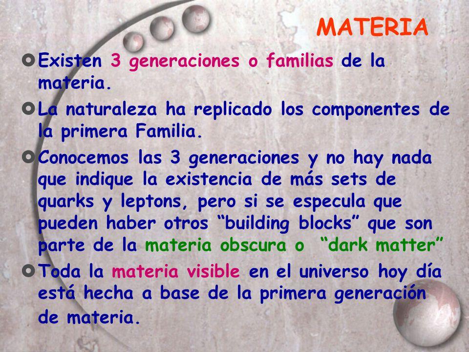 MATERIA Existen 3 generaciones o familias de la materia. La naturaleza ha replicado los componentes de la primera Familia. Conocemos las 3 generacione