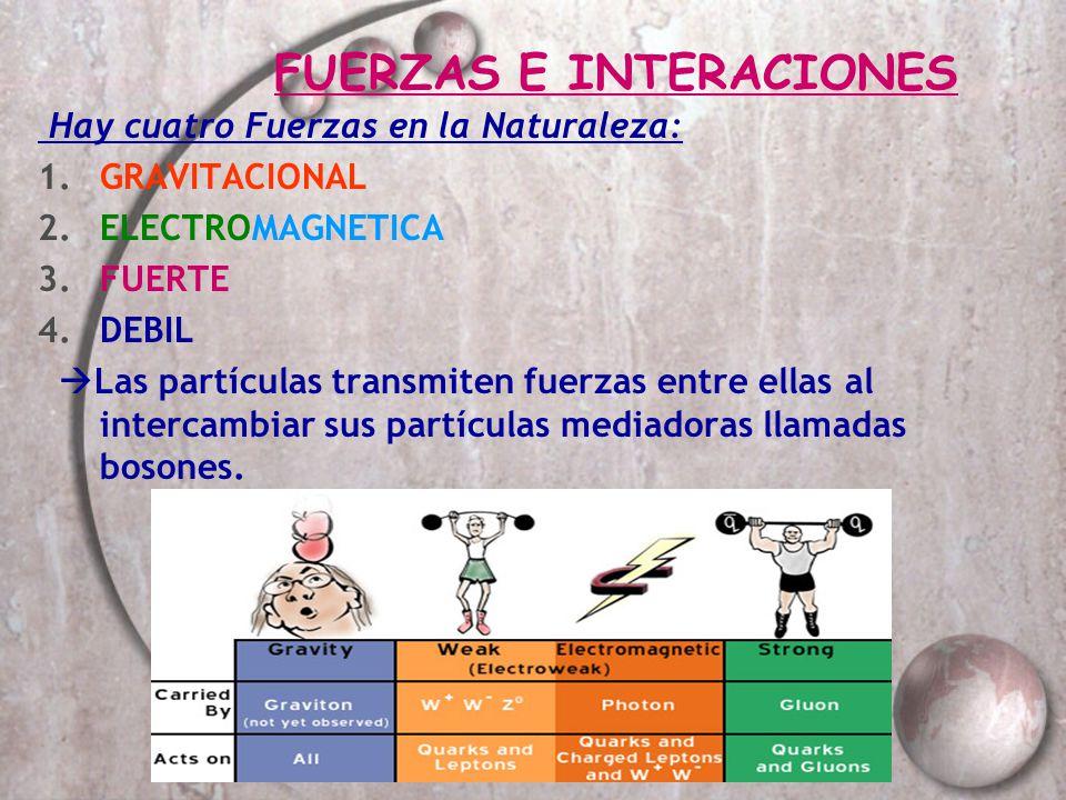 FUERZAS E INTERACIONES Hay cuatro Fuerzas en la Naturaleza: 1.GRAVITACIONAL 2.ELECTROMAGNETICA 3.FUERTE 4.DEBIL Las partículas transmiten fuerzas entr