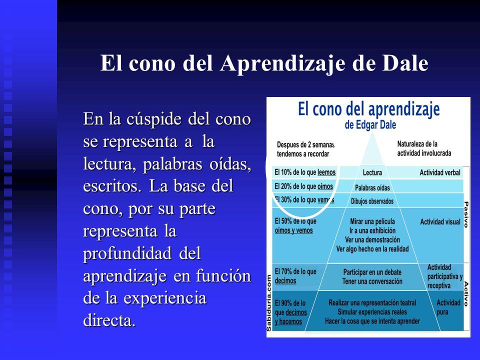 El cono del Aprendizaje de Dale En la cúspide del cono se representa a la lectura, palabras oídas, escritos.