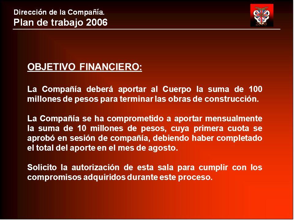 OBJETIVO FINANCIERO: La Compañía deberá aportar al Cuerpo la suma de 100 millones de pesos para terminar las obras de construcción.