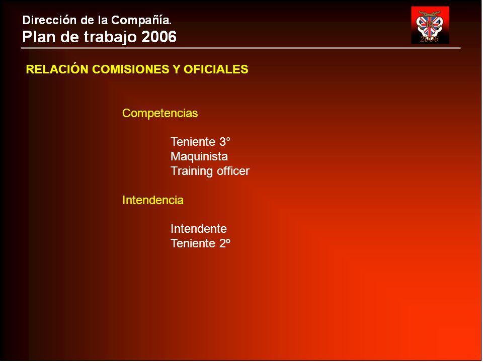 RELACIÓN COMISIONES Y OFICIALES Competencias Teniente 3° Maquinista Training officer Intendencia Intendente Teniente 2º