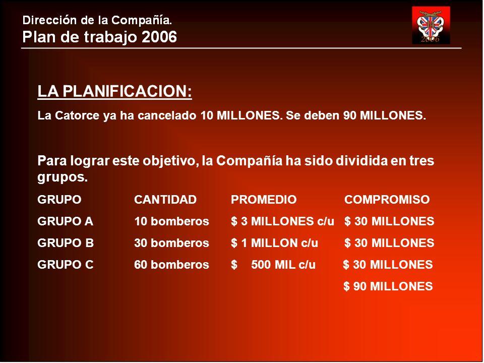 LA PLANIFICACION: La Catorce ya ha cancelado 10 MILLONES.
