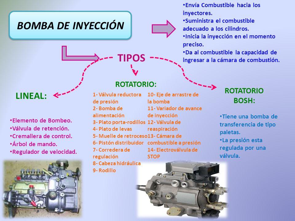 BOMBA DE INYECCIÓN Envía Combustible hacia los inyectores. Suministra el combustible adecuado a los cilindros. Inicia la inyección en el momento preci