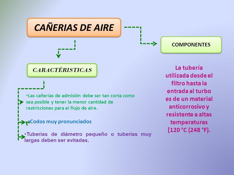 MÚLTIPLE DE ADMISIÓN El objetivo principal es que ingrese la cantidad necesaria de aire a la cámara de combustión.