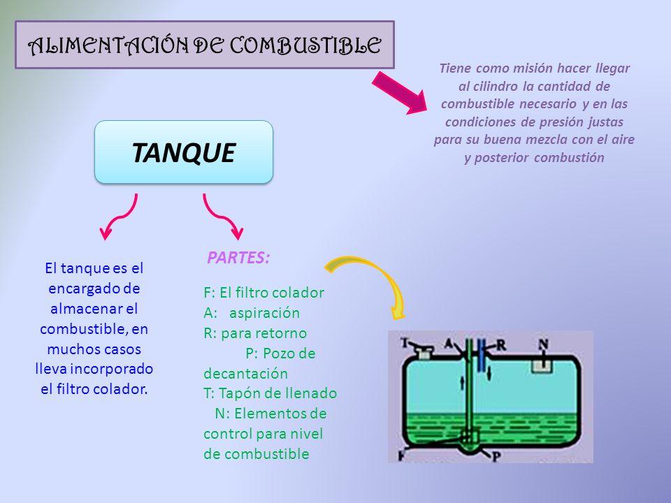 ALIMENTACIÓN DE COMBUSTIBLE Tiene como misión hacer llegar al cilindro la cantidad de combustible necesario y en las condiciones de presión justas par